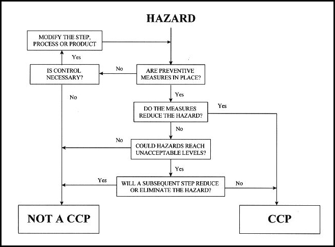 HACCP Plan – What is it and why its important