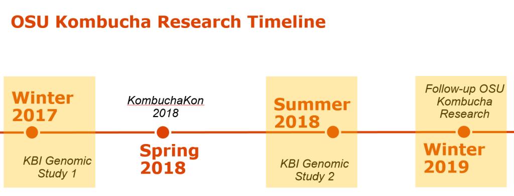 timeline of KBI OSU SCOBY genomics study