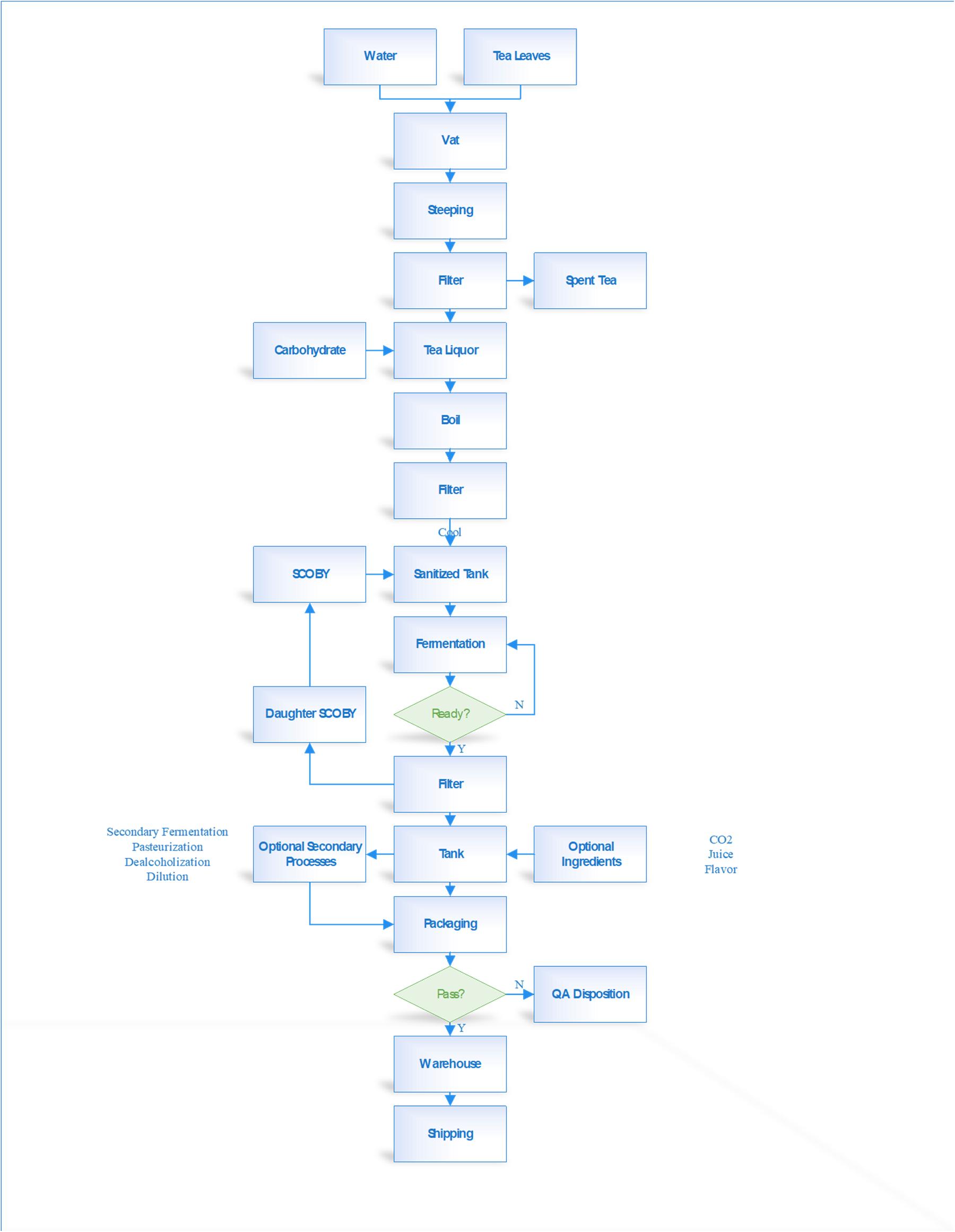 Commercial Kombucha Brewing Process Flow Diagram