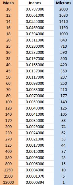 mesh micron inches conversion chart